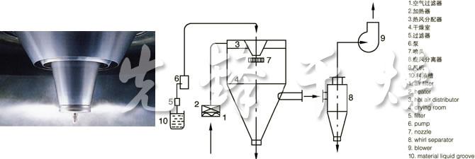 LPG系列高速离心喷雾乐动手机的喷头与流程图