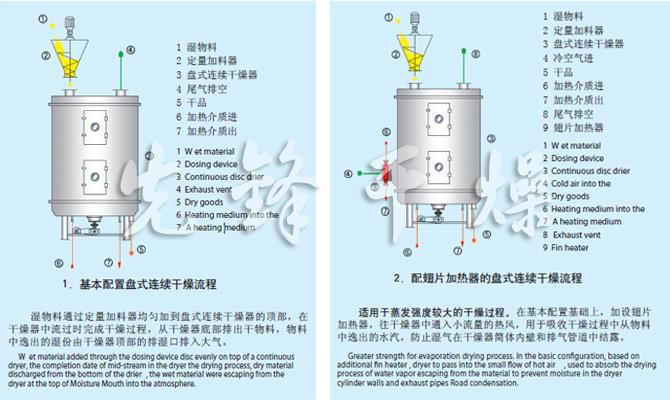 PLG系列盘式连续干燥机流程