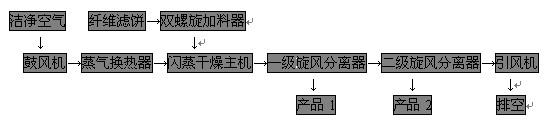 工业流程图