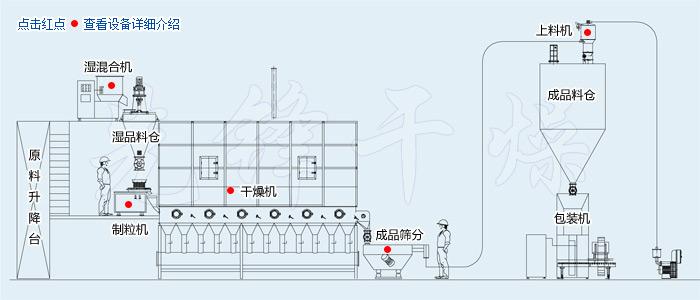 WDG农药水分散粒剂生产线工艺流程图